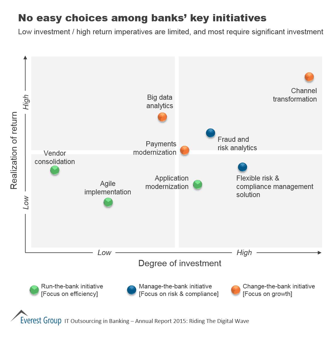 No Easy Choices Among Banks' Key Initiatives | Market