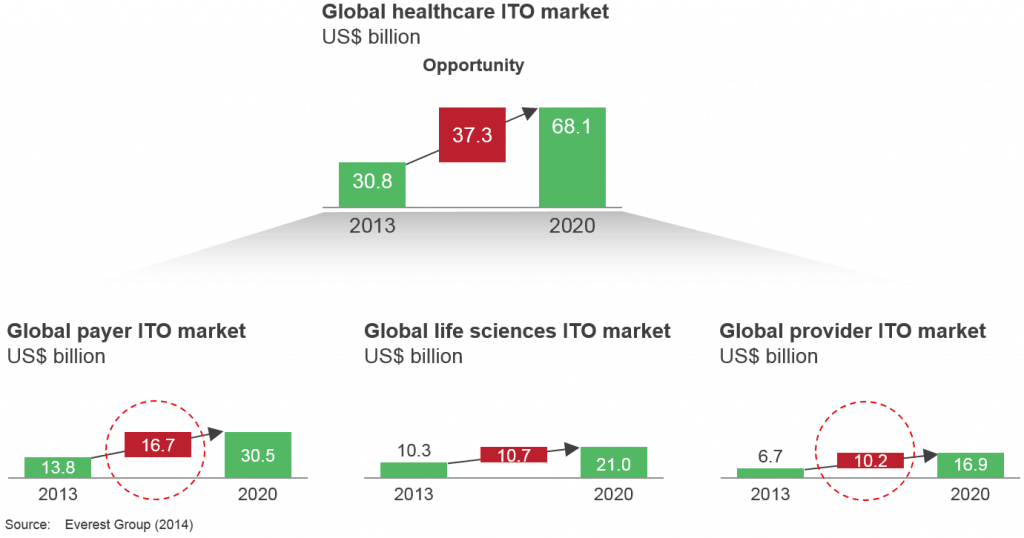 Global healthcare ITO market