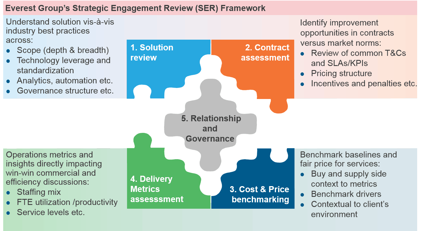 Strategic Engagement Review