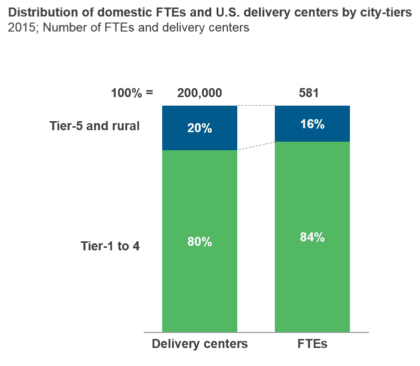 Distribution of domestic FTEs and US delivery centers by city-tiers
