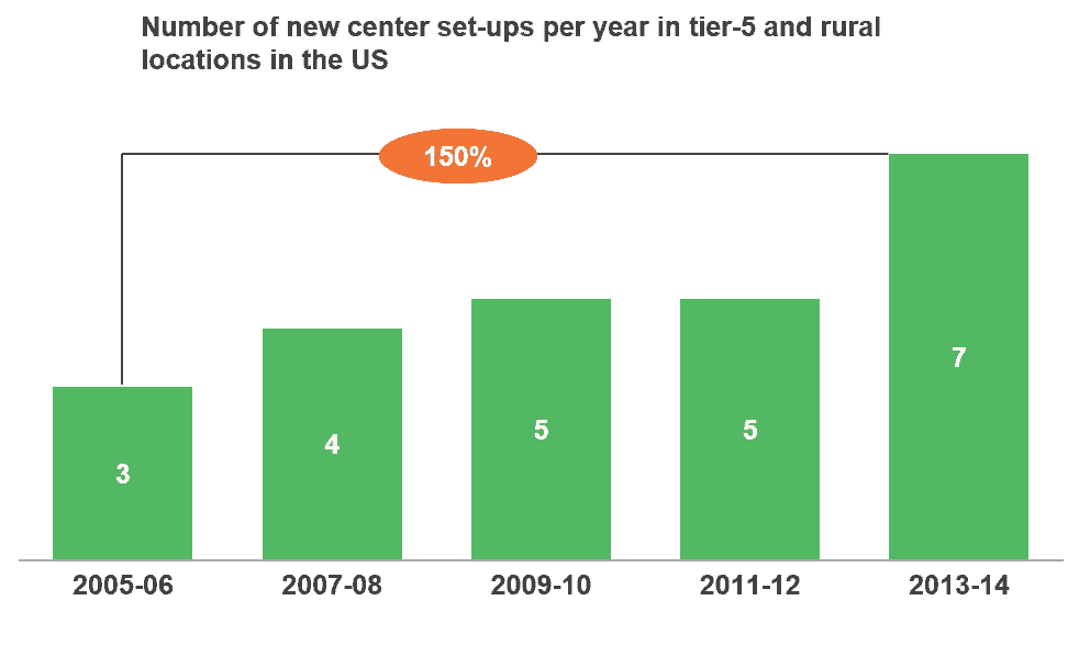 Number of new center setups per year in tier-5 and rural locations in US