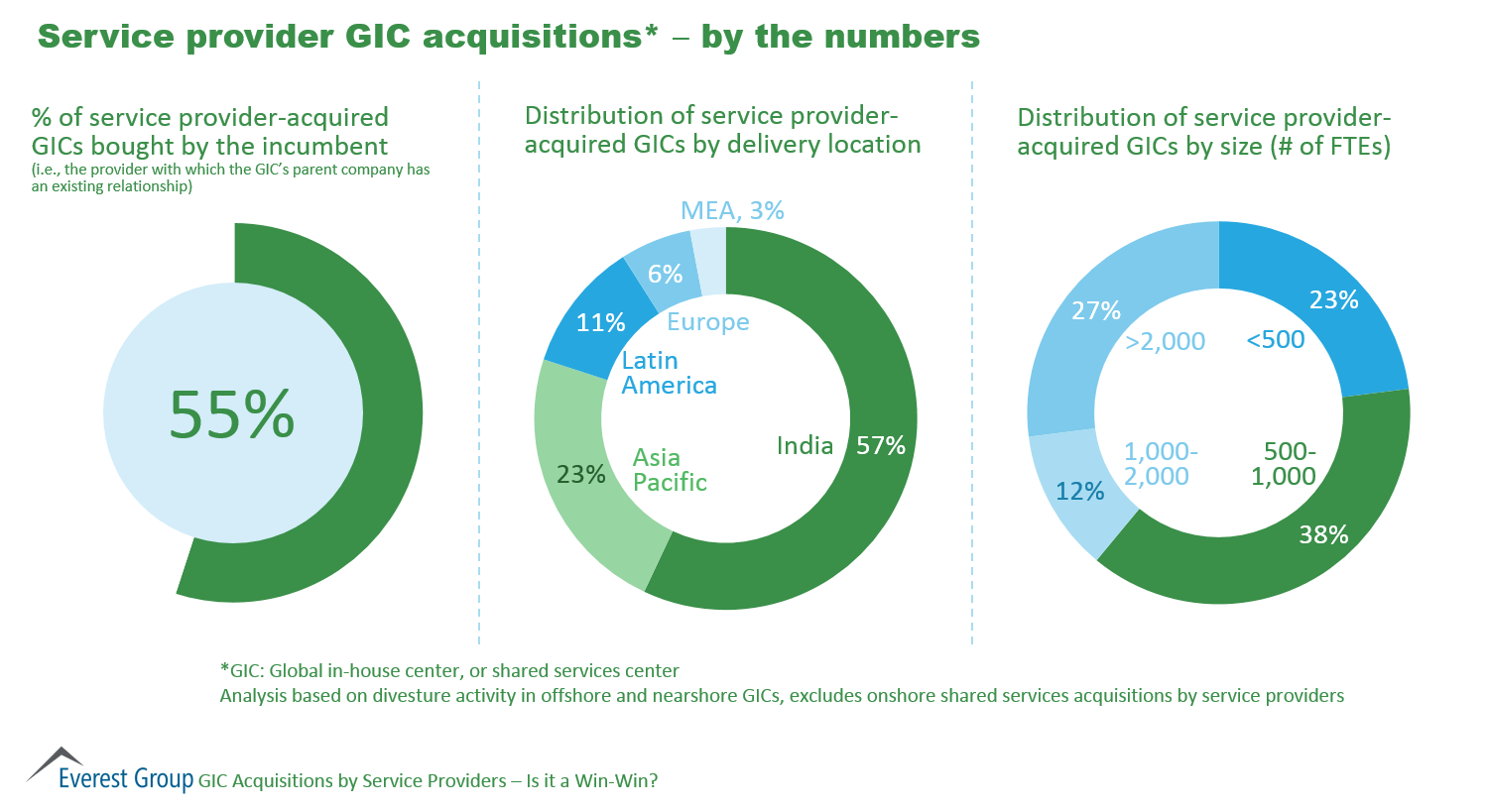 GIC Acquisitions by SPs 2015