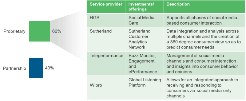 Investment in social media and analytics by ownership model
