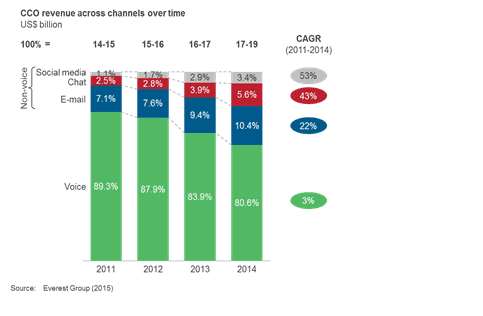 CCO revenue across channels over time