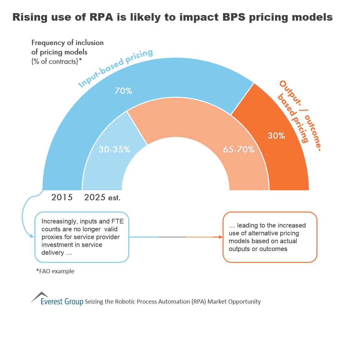 Seizing RPA - bps pricing imp