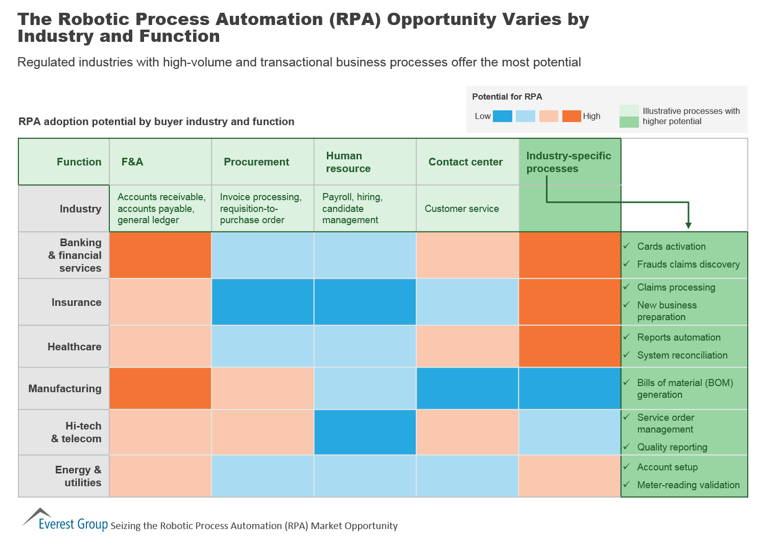The Robotic Process Automation Rpa Opportunity Varies By