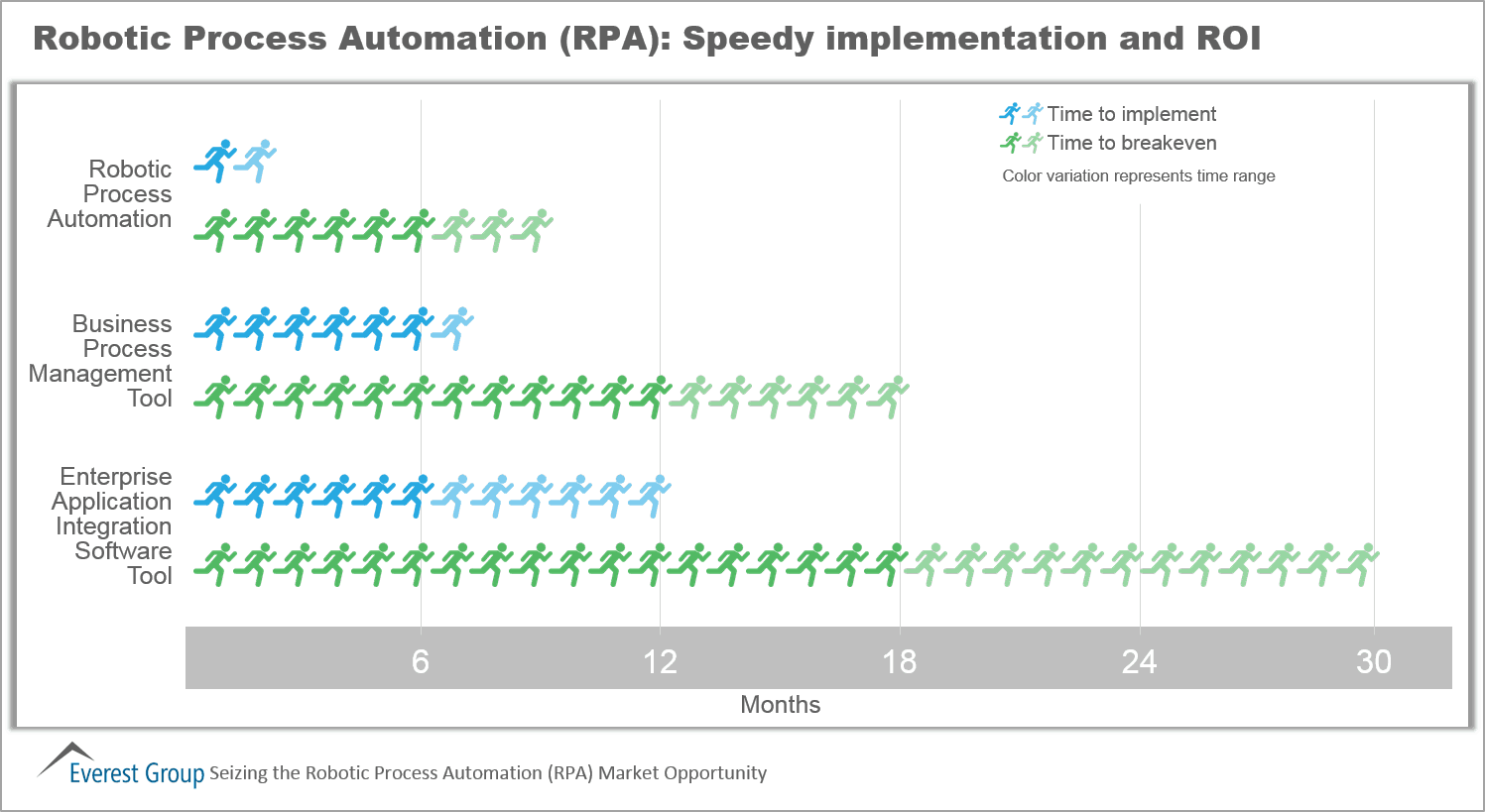 Robotic Process Automation (RPA): Speedy Implementation and