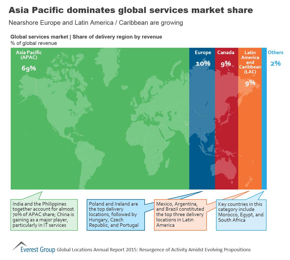 Asian pacific cnsltn services torrance