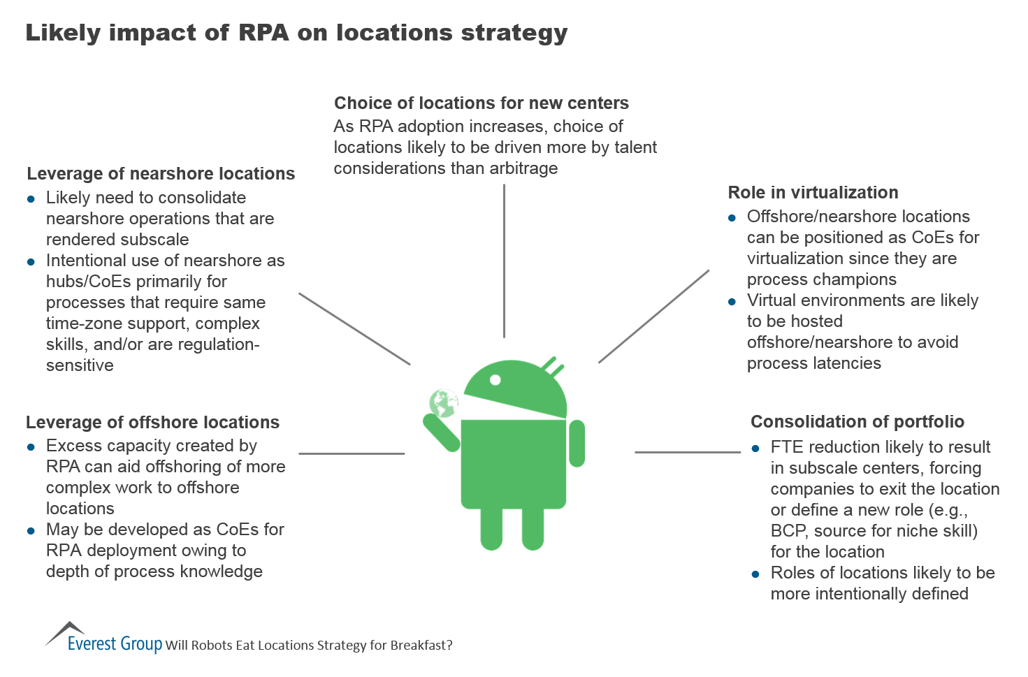 Likely Impact of RPA on Locations Strategy | Market ...