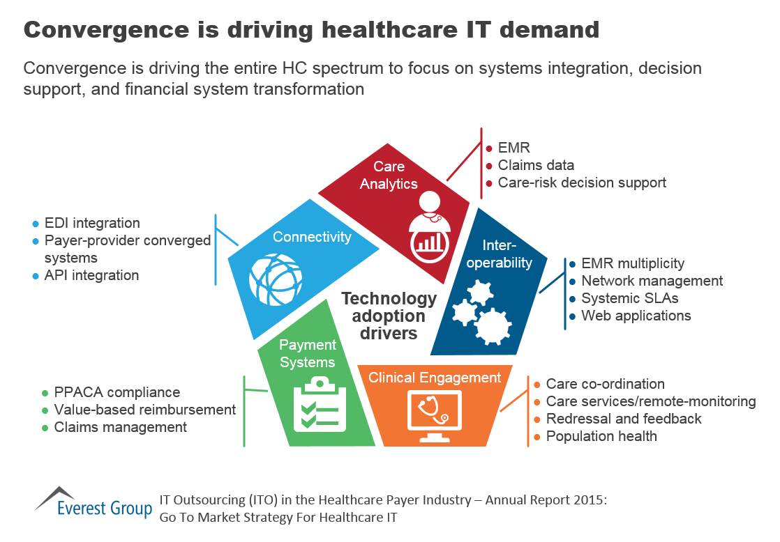 Payer ITO AR - driving demand