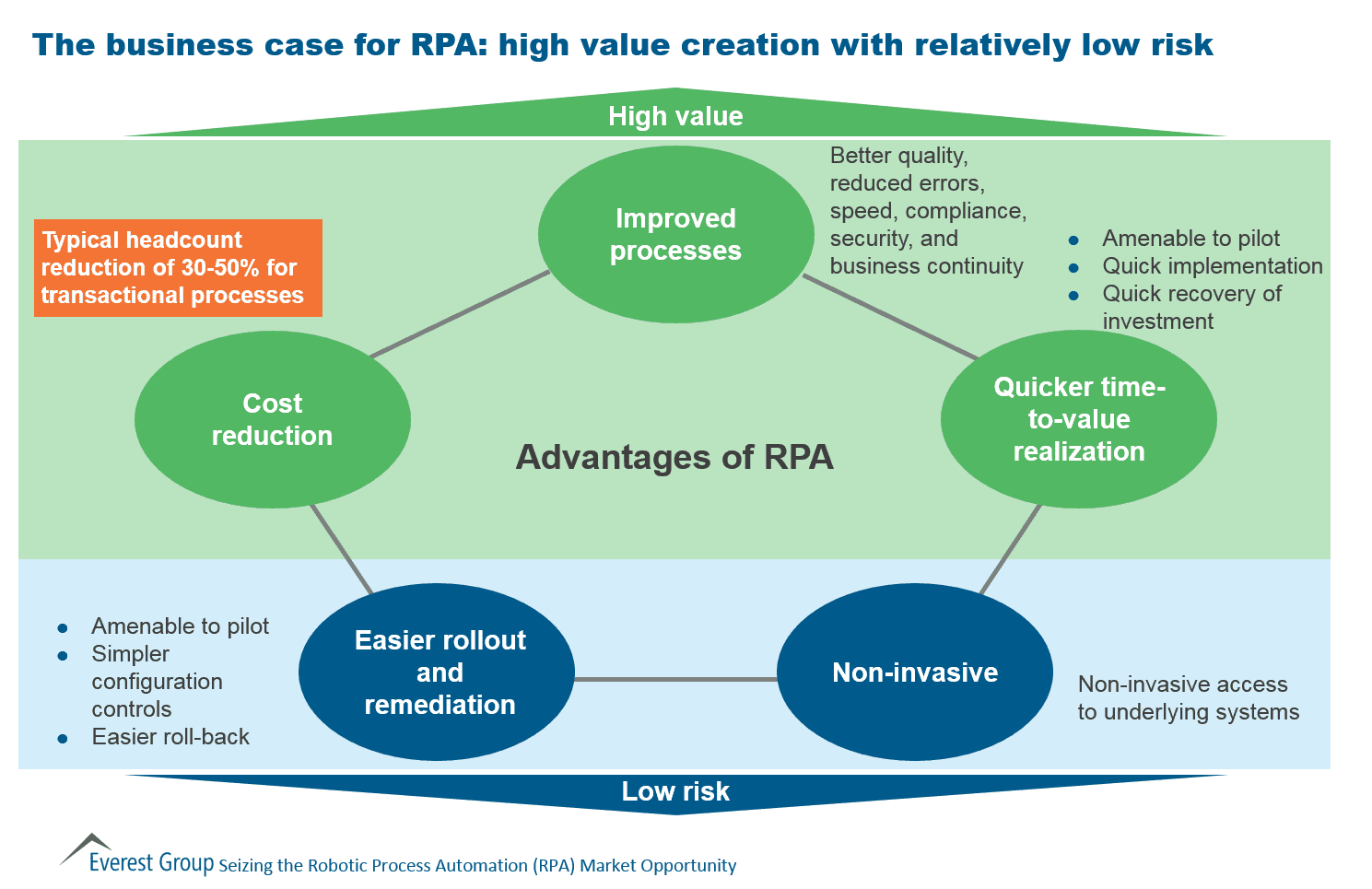 The Business Case for RPA: High Value Creation with