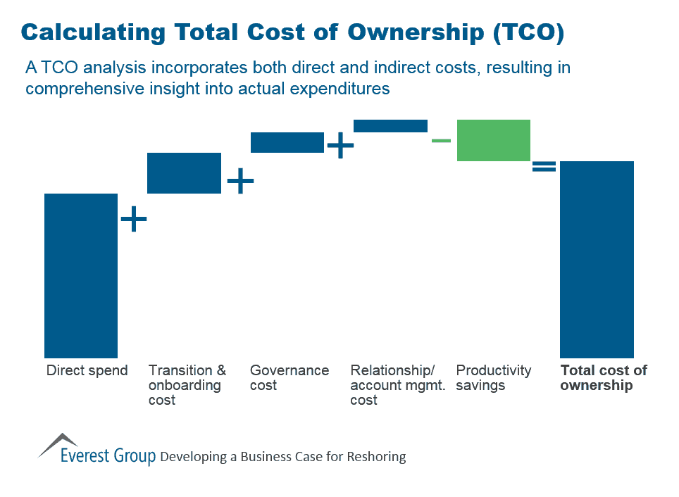 Calculating Total Cost Of Ownership Market Insights