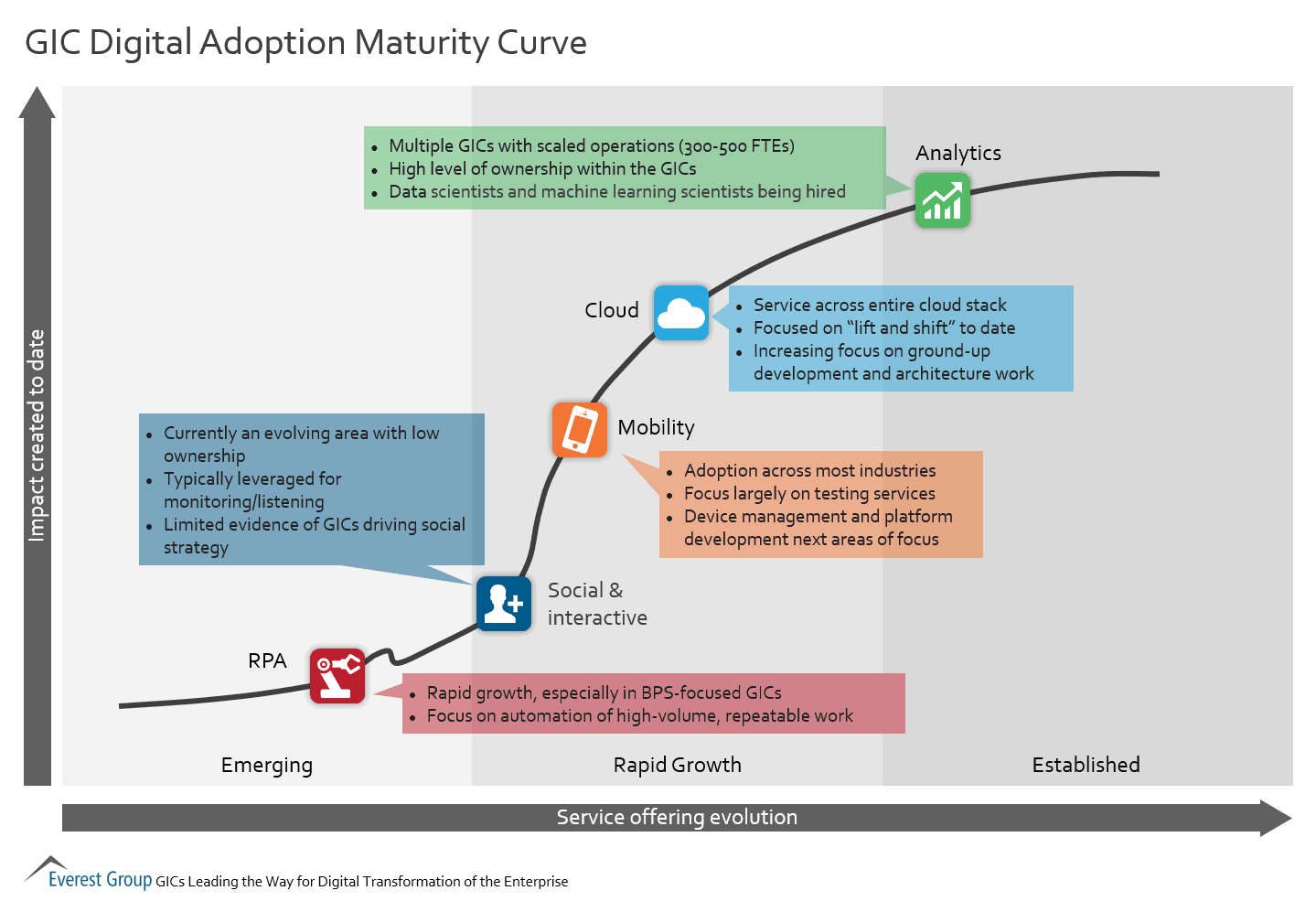 GIC Digital Adoption Maturity Curve | Market Insights ...
