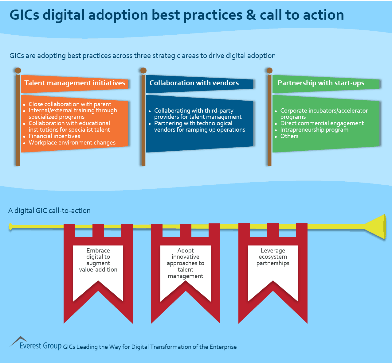 GICs Digital Adoption Best Practices & Call to Action | Market ...