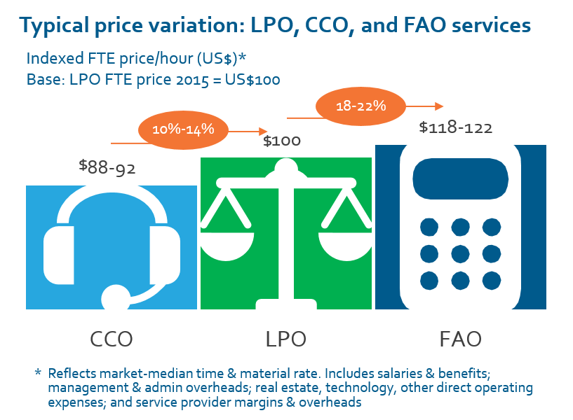Price variation - LPO
