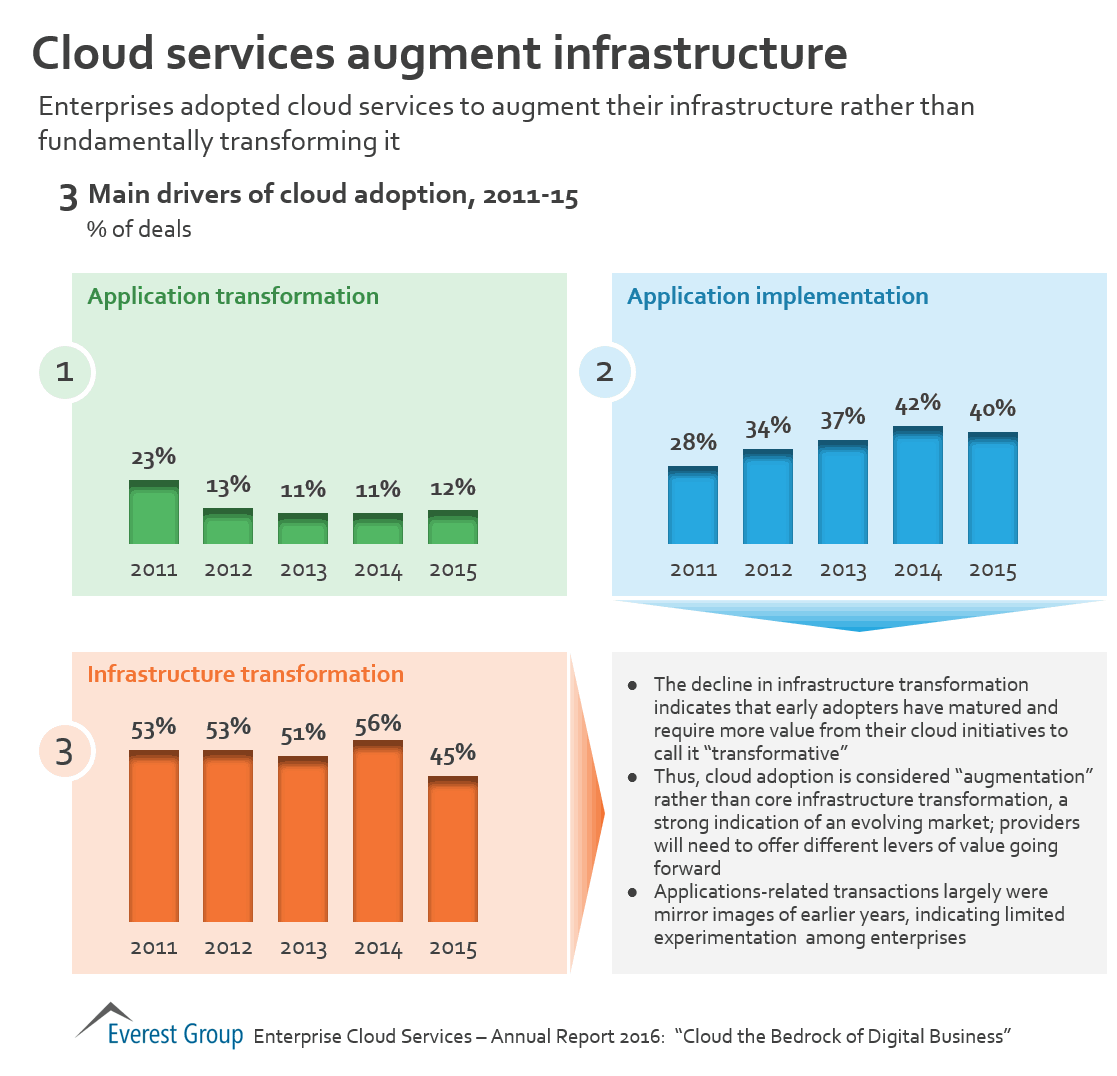 cloud aug infra