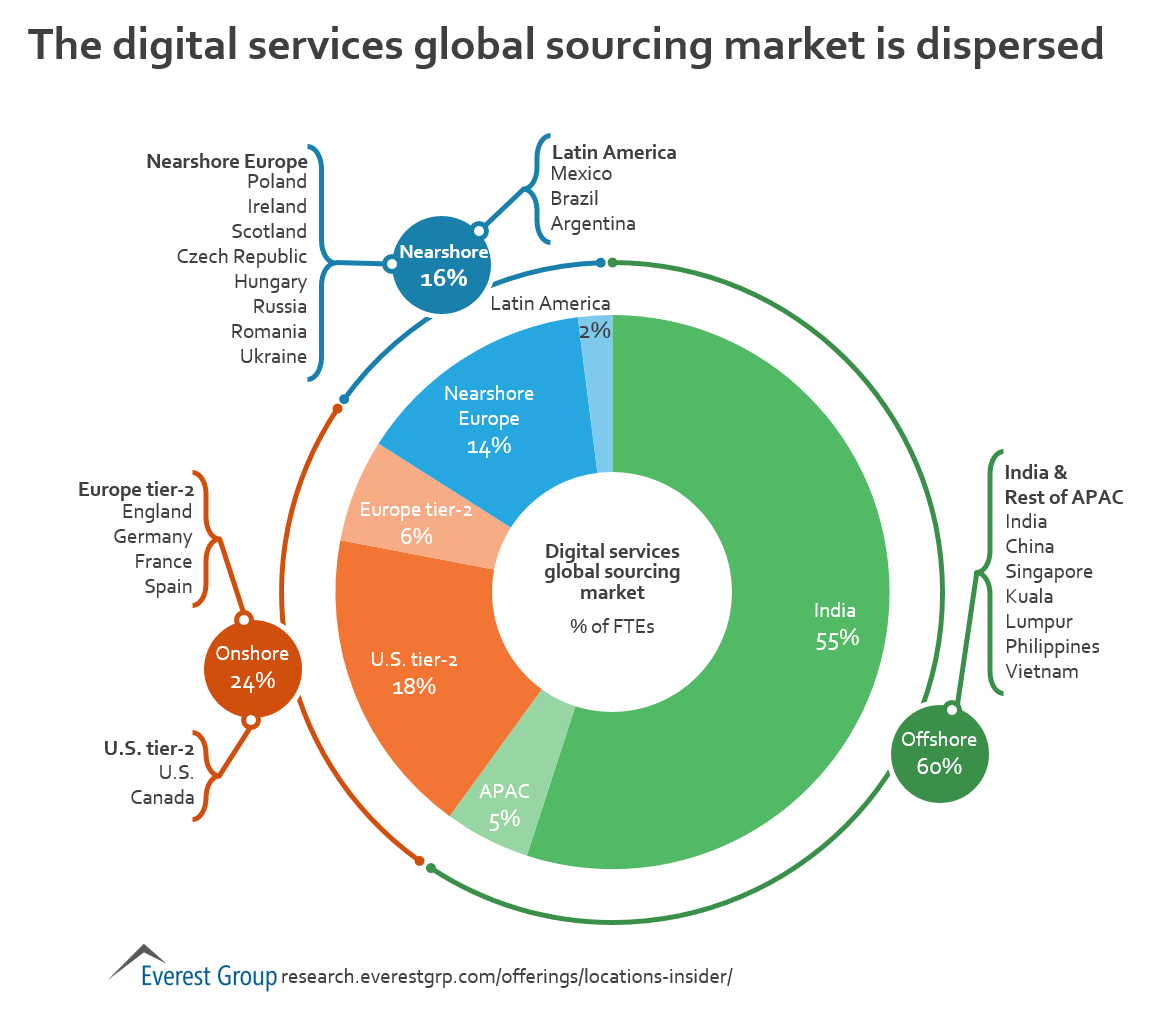 Digital delivery hotspots