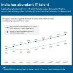 GIC-IT India tlnt