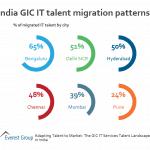 GIC IT Tlnt Ind - tlnt migration