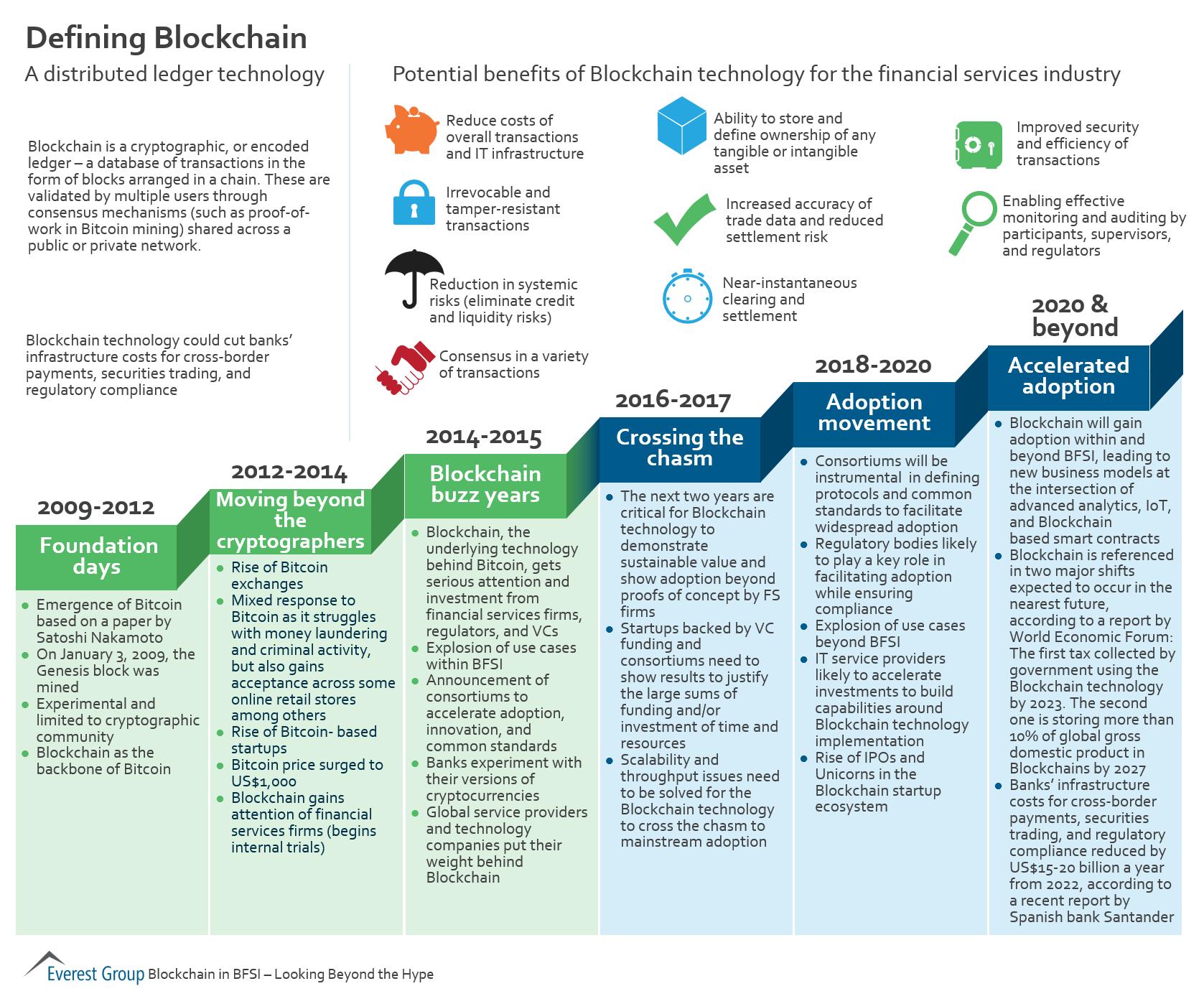 Defining Blockchain Market Insights Everest Group