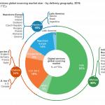 Digital srvcs delivery global FTEs (004)