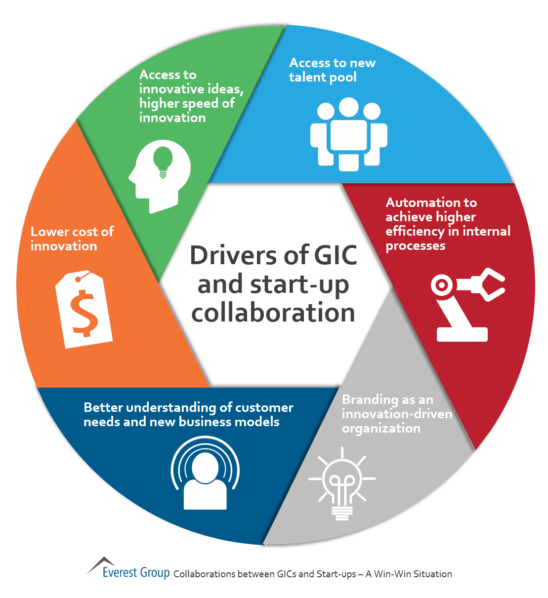 Drivers of GIC and start-up collab
