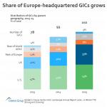 GIC AR 2016 - Eur HQ GICs