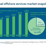 GIC AR 2016 - offshore snap
