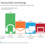 IT Service Desk Cost Savings