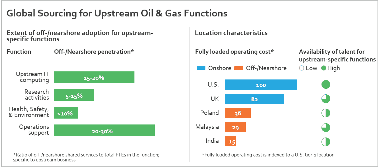 Upstream Oil and Gas 2016