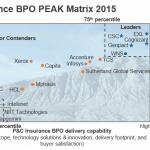 BFSI BPO - PC Insurance BPO PEAK Matrix 2016