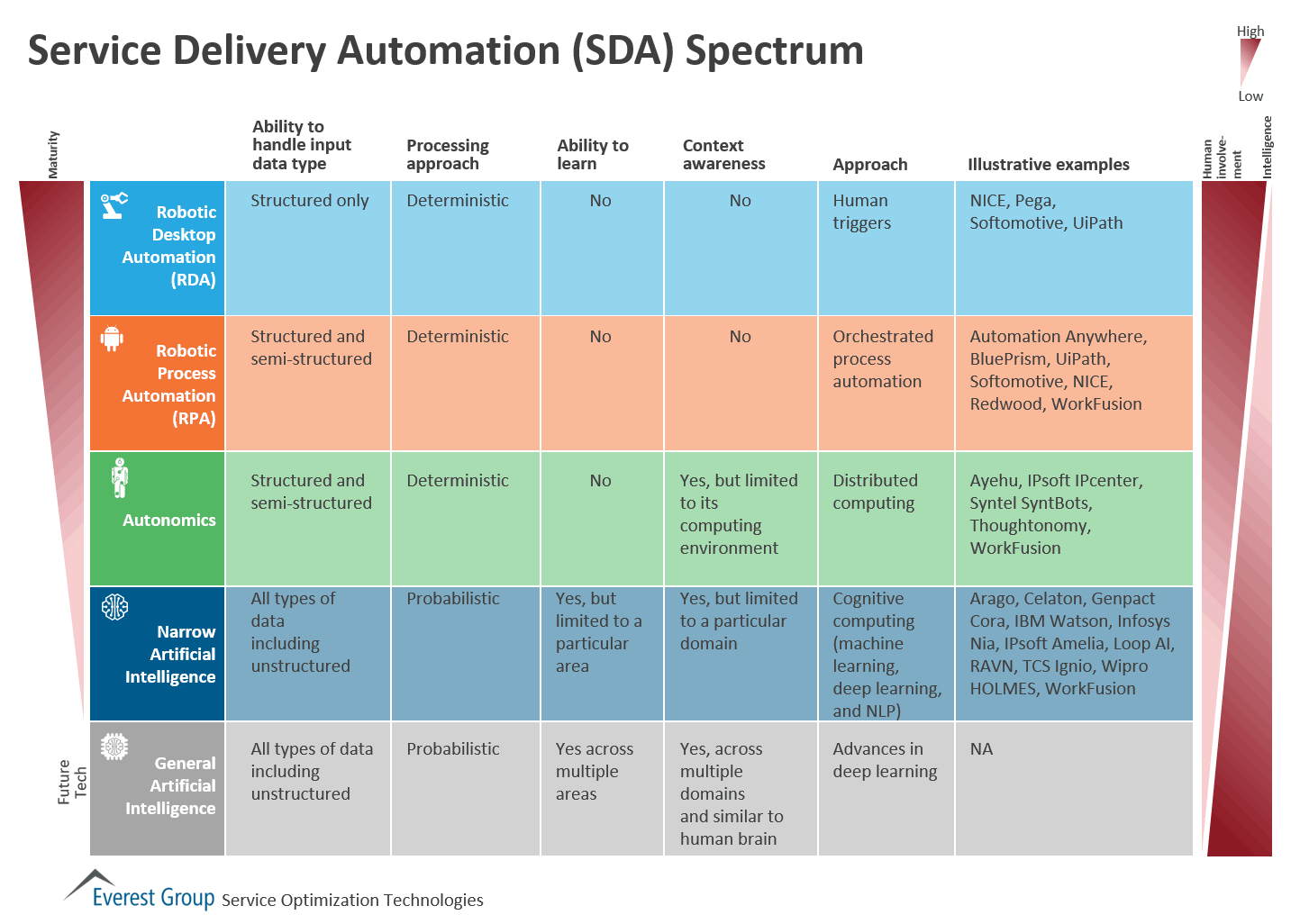 A continuum of types of service delivery automation