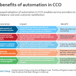 contact center outsourcing automation