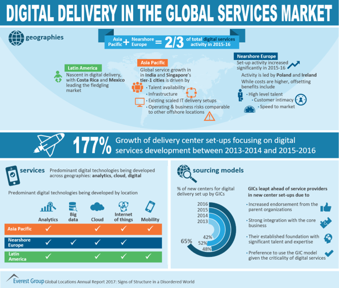 infographic about digital delivery