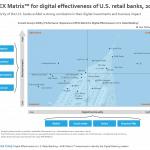 Digl Eness US Banks - APEX