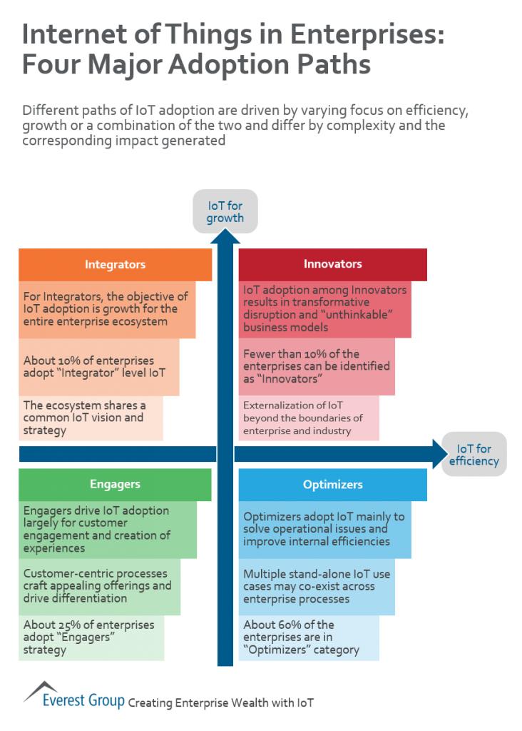 IoT paths to adoption