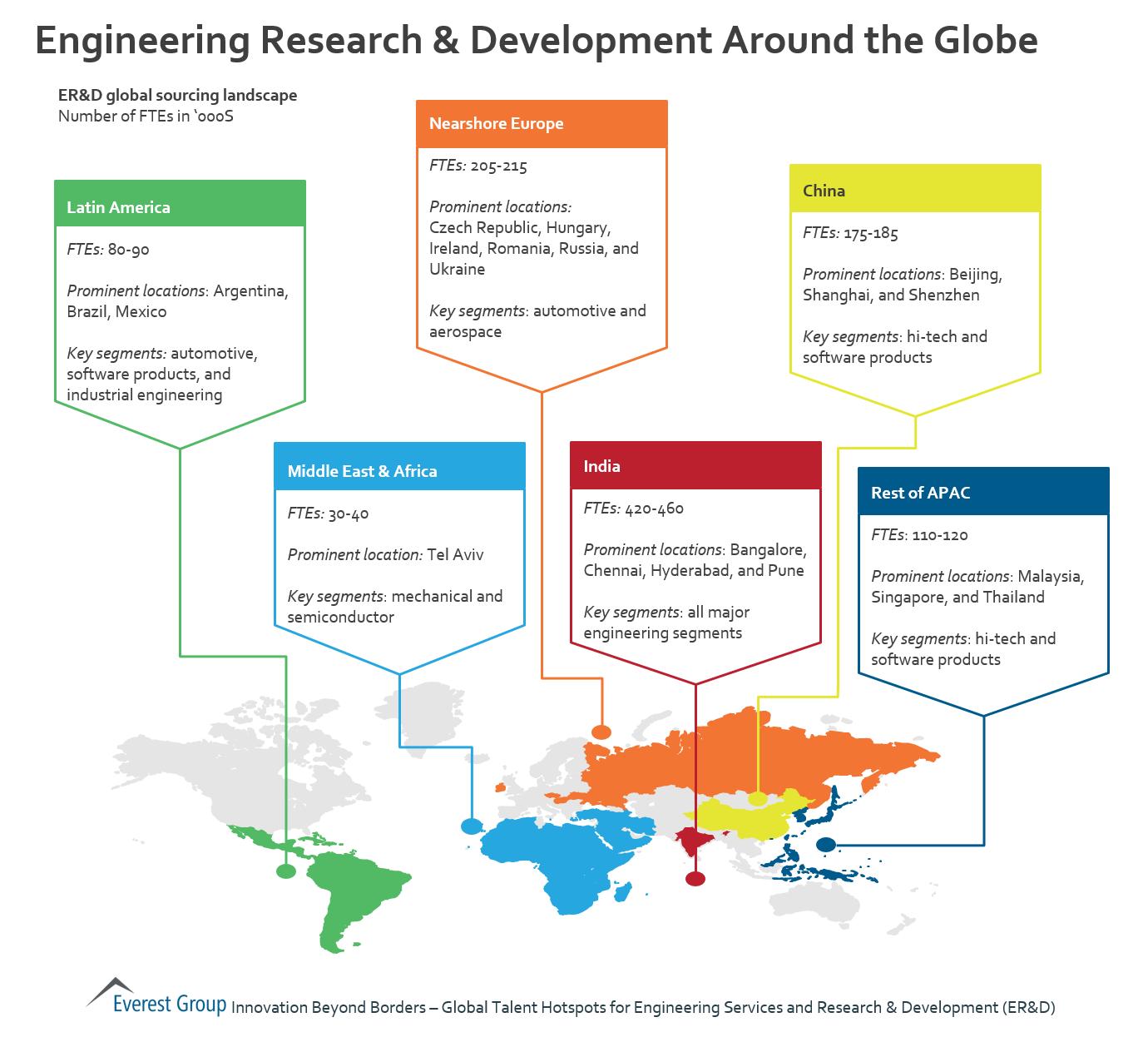 Market World: Engineering Research & Development Around The Globe