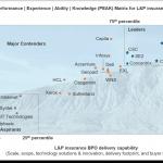 lp-bpo-insurance-peak-matrix