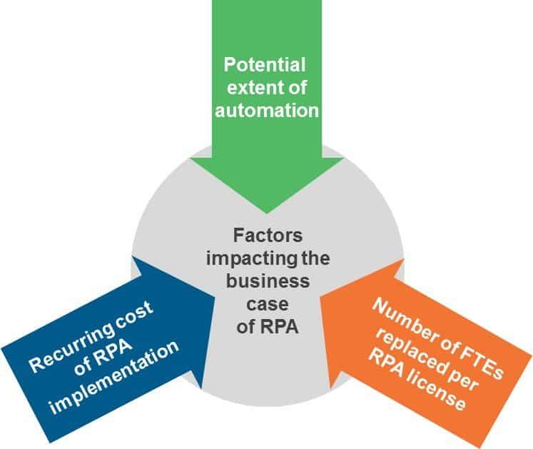 business case for RPA in GICs