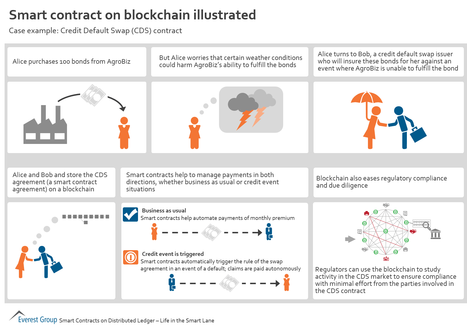 Smart Contract On Blockchain Illustrated Market Insights