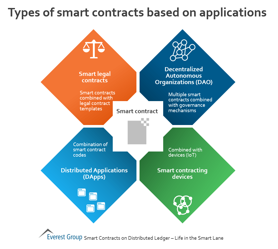 smrt-contracts-types