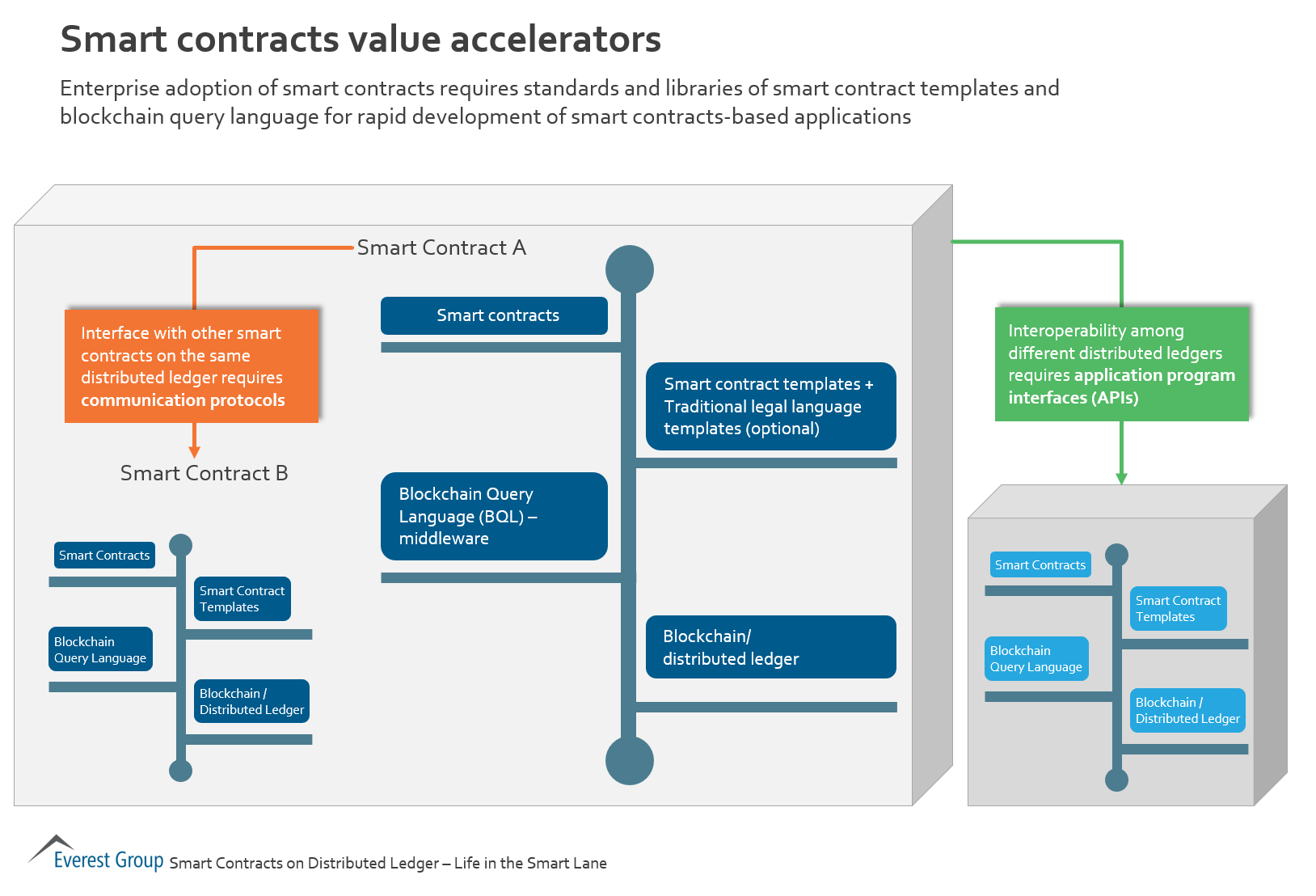 smrt-contracts-val-acc