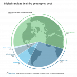 Digital Services Deals by Geography