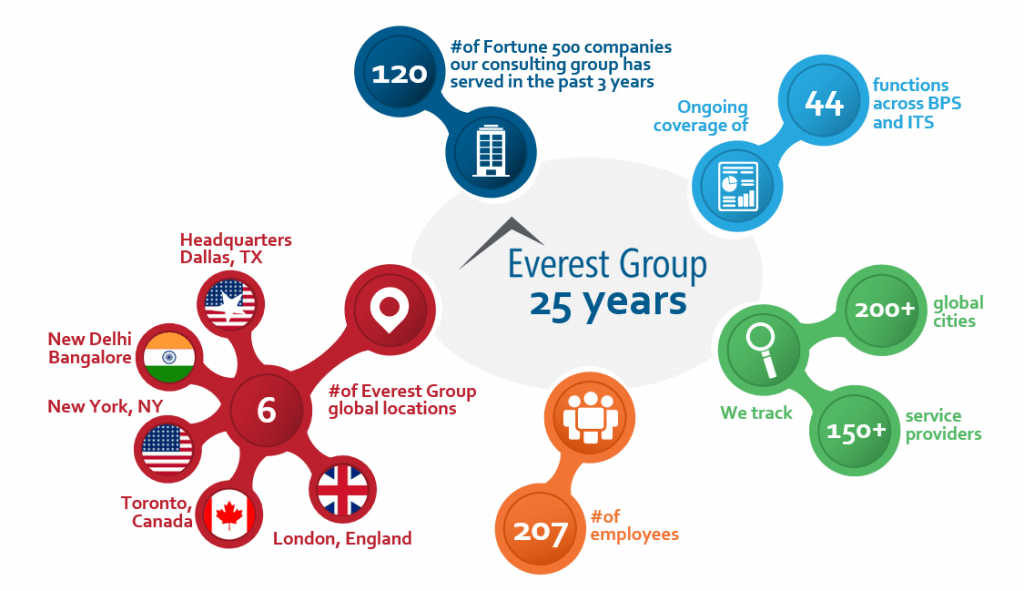 everest-group-25-yrs