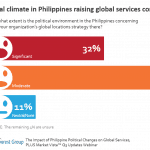 philippines-pltcl-clmt-impact-on-gs