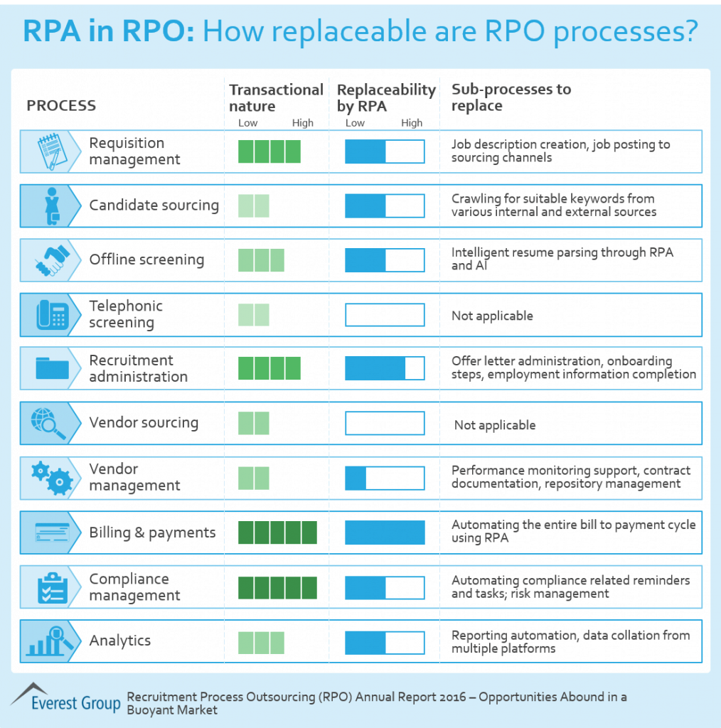 RPA - RPO - Recruitment Process Outsourcing