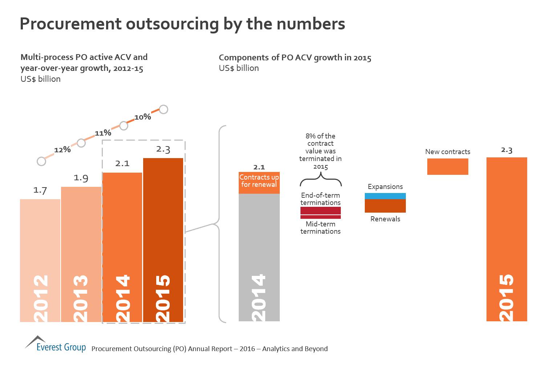 Procurement outsourcing