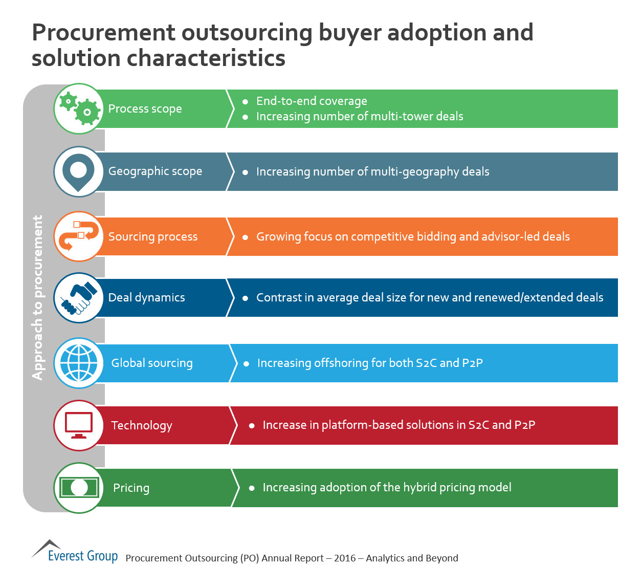 the adoption of outsourcing strategy by Ideally, vertical integration is the preferred strategy for business growth and development, but in reality, the process is time-consuming, expensive and difficult to implement, making outsourcing.