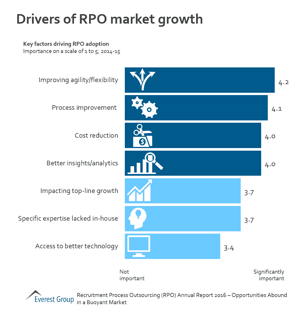 2016 RPO AR - growth drvrs