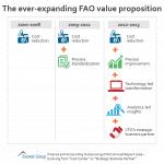 FAO AR 16 - value prop